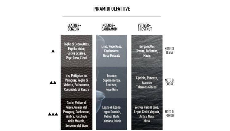 Ultimate Fragrances di Womo, piramidi olfattive